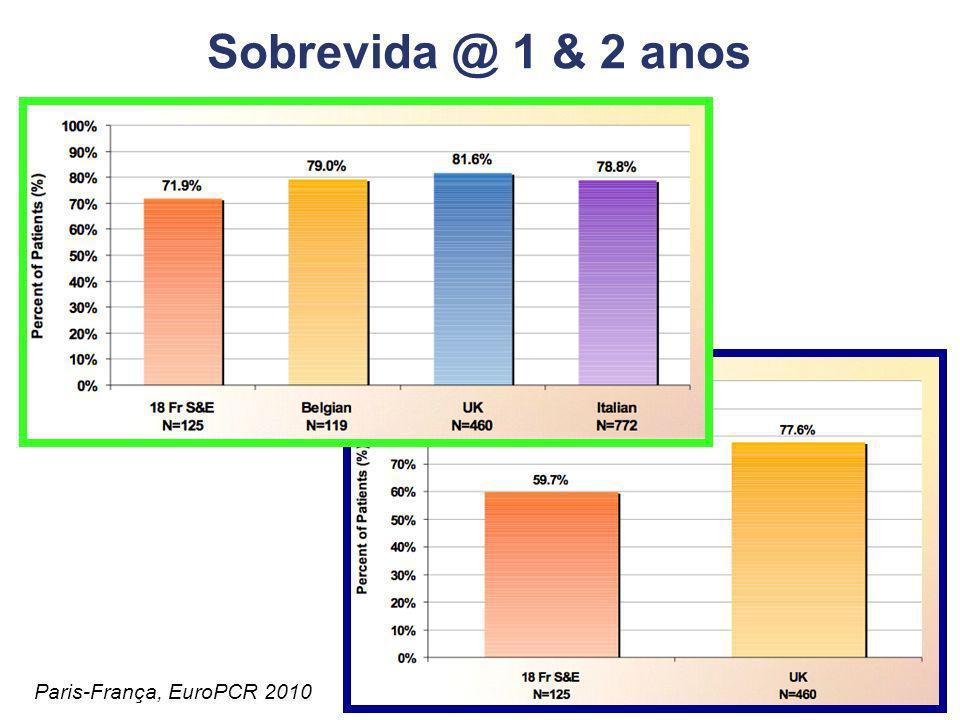 Melhora na Classe Funcional (NYHA) 80% dos pacientes trocam de classe funcional 74% sustentam esta situação em 2 anos Paris-França, EuroPCR 2010