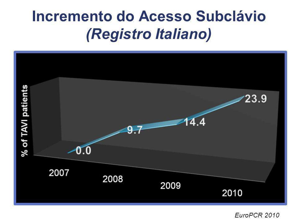 Incremento do Acesso Subclávio (Registro Italiano) EuroPCR 2010
