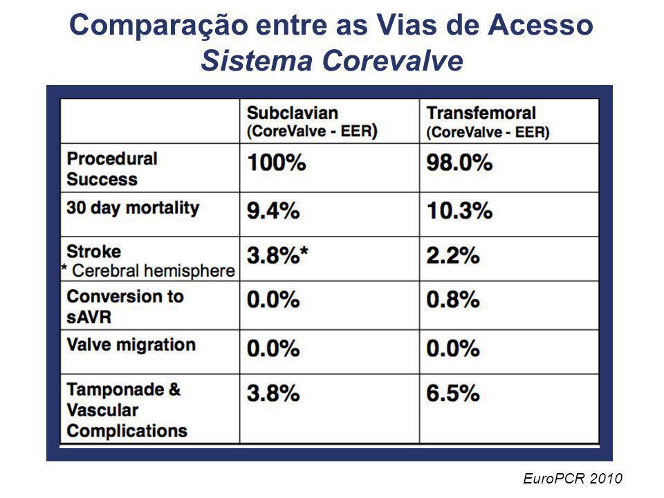 Comparação entre as Vias de Acesso Sistema Corevalve EuroPCR 2010