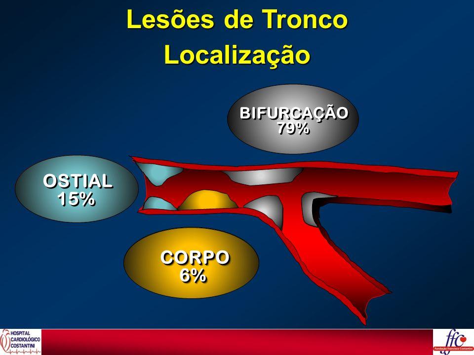 Lesões de Tronco Localização OSTIAL 21% OSTIAL 21% OSTIAL 21% OSTIAL 21% CORPO14%CORPO14% BIFURCAÇÃO 65% BIFURCAÇÃO 65% `` OSTIAL 21% OSTIAL 21% OSTIA