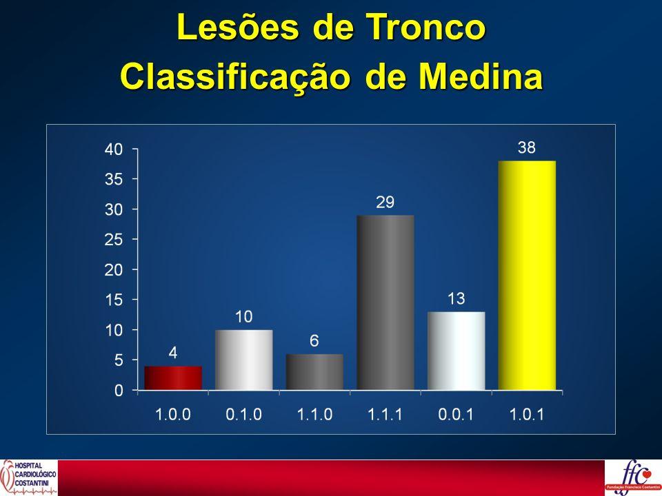 Lesões de Tronco Classificação de Medina