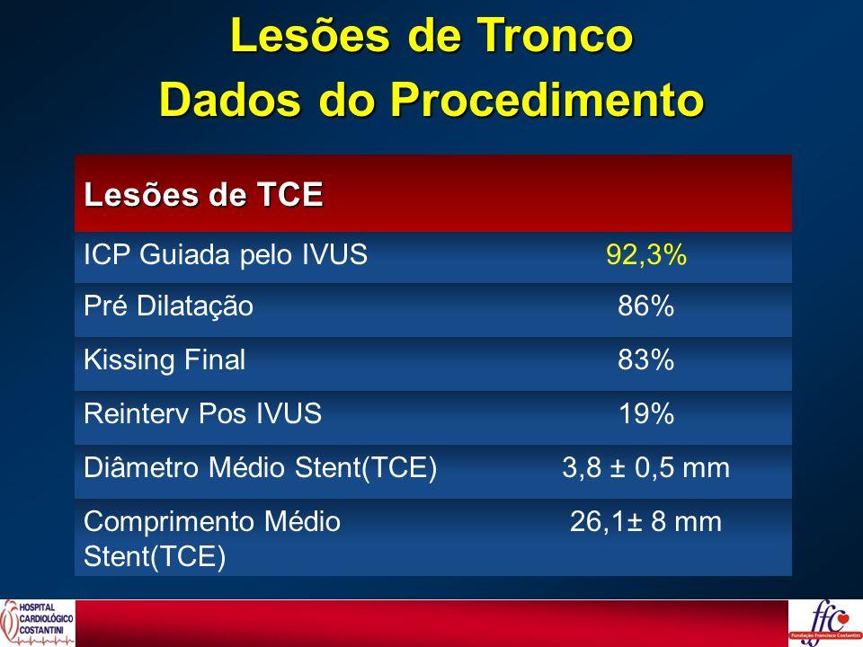Lesões de TCE ICP Guiada pelo IVUS92,3% Pré Dilatação86% Kissing Final83% Reinterv Pos IVUS19% Diâmetro Médio Stent(TCE)3,8 ± 0,5 mm Comprimento Médio