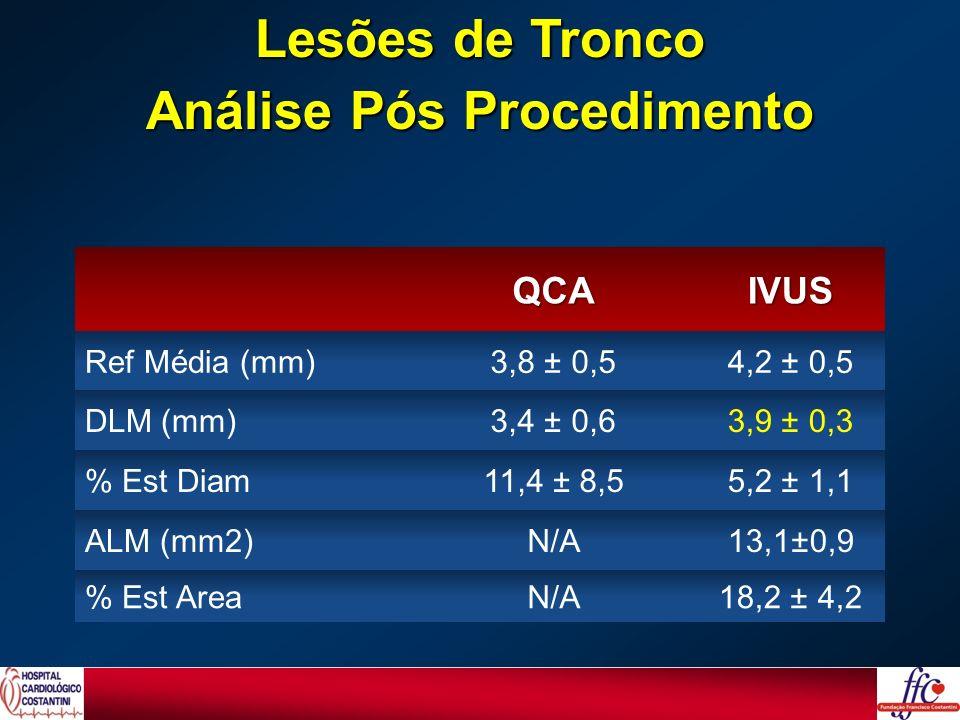 Lesões de Tronco Análise Pós Procedimento QCAIVUS Ref Média (mm)3,8 ± 0,54,2 ± 0,5 DLM (mm)3,4 ± 0,63,9 ± 0,3 % Est Diam11,4 ± 8,55,2 ± 1,1 ALM (mm2)N