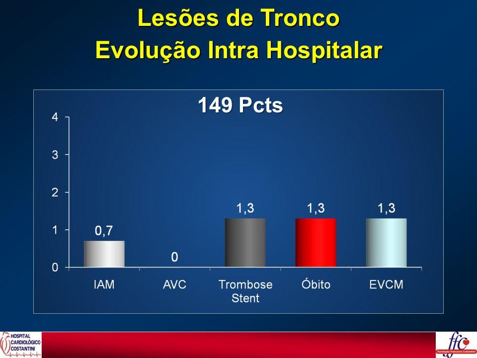 149 Pcts Lesões de Tronco Evolução Intra Hospitalar