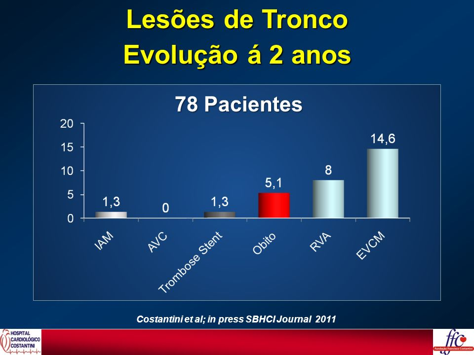 Lesões de Tronco Evolução á 2 anos 78 Pacientes Costantini et al; in press SBHCI Journal 2011
