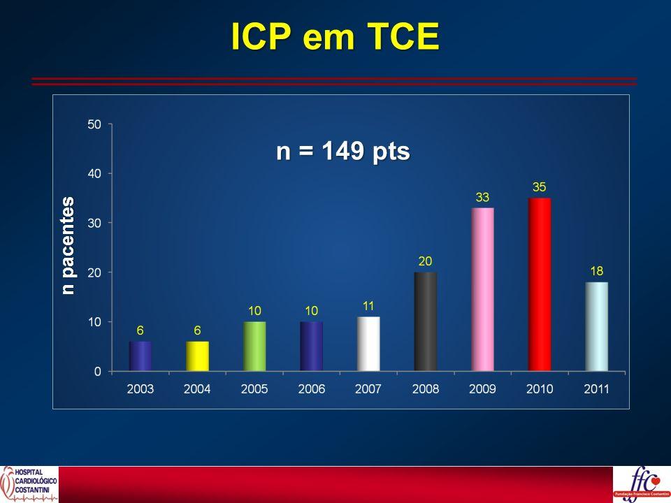 n = 149 pts ICP em TCE n pacentes