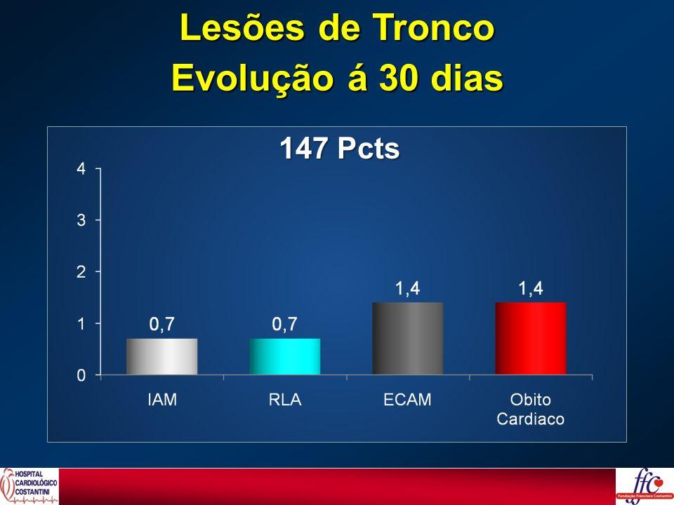 Lesões de Tronco Evolução á 30 dias 147 Pcts
