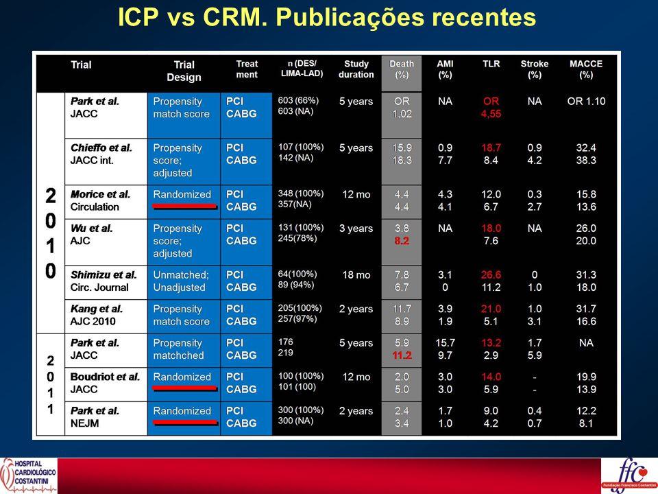 Lesões de TCE ICP Guiada pelo IVUS92,3% Pré Dilatação86% Kissing Final83% Reinterv Pos IVUS19% Diâmetro Médio Stent(TCE)3,8 ± 0,5 mm Comprimento Médio Stent(TCE) 26,1± 8 mm Lesões de Tronco Dados do Procedimento