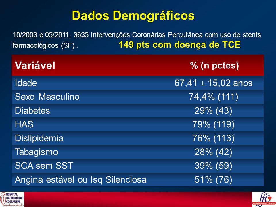 Dados Demográficos 149 pts com doença de TCE 10/2003 e 05/2011, 3635 Intervenções Coronárias Percutânea com uso de stents farmacológicos (SF). 149 pts