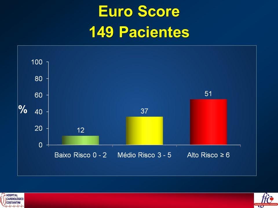TroncoIsoladoTroncoIsolado Tronco + 2 Vasos Tronco + 2 Vasos Tronco + 3 Vasos Tronco + 3 Vasos Tronco + 1 Vaso Tronco + 1 Vaso 49% 23% 21% 7% Extensão da Doença 149 Pacientes