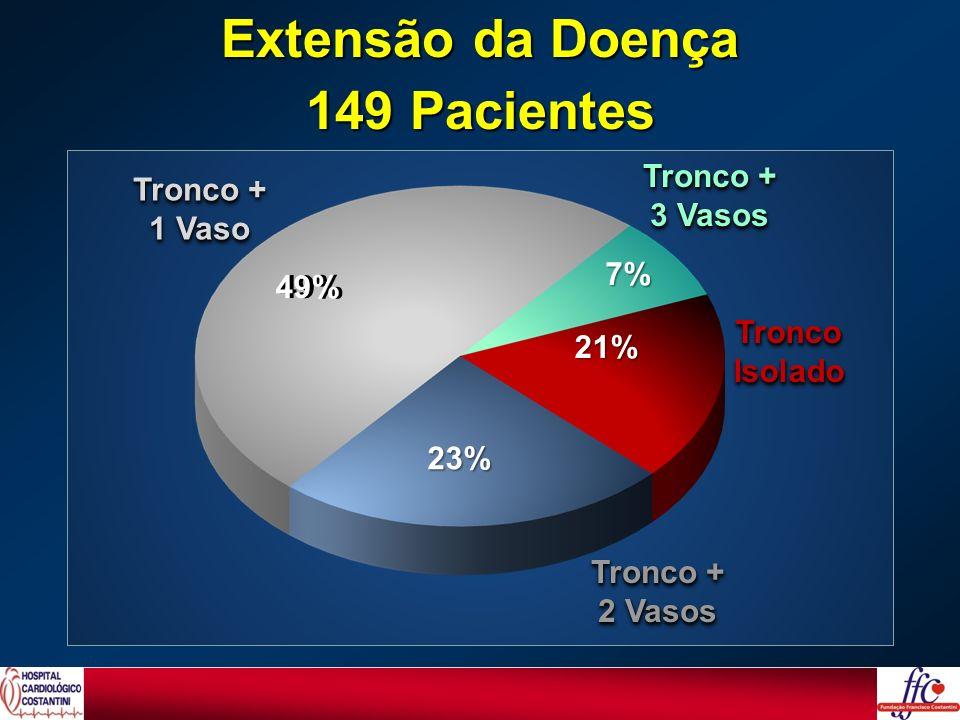 TroncoIsoladoTroncoIsolado Tronco + 2 Vasos Tronco + 2 Vasos Tronco + 3 Vasos Tronco + 3 Vasos Tronco + 1 Vaso Tronco + 1 Vaso 49% 23% 21% 7% Extensão