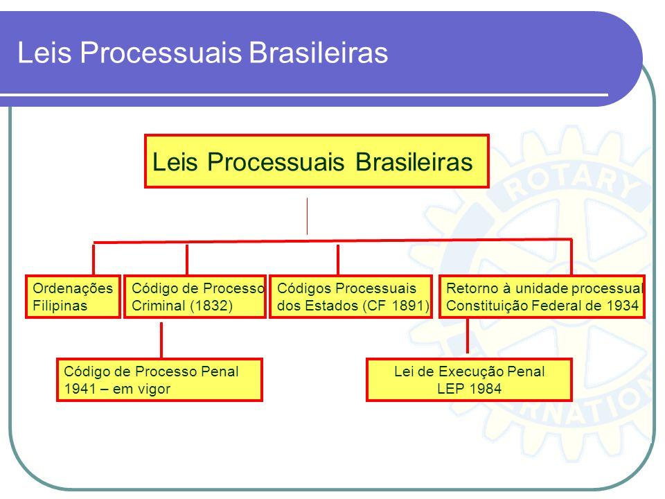 A Carta Política de 1891 (Republica), fracionou o processo, instituindo os Códigos Processuais dos Estados. A CF de 1934 retorna à unidade processual