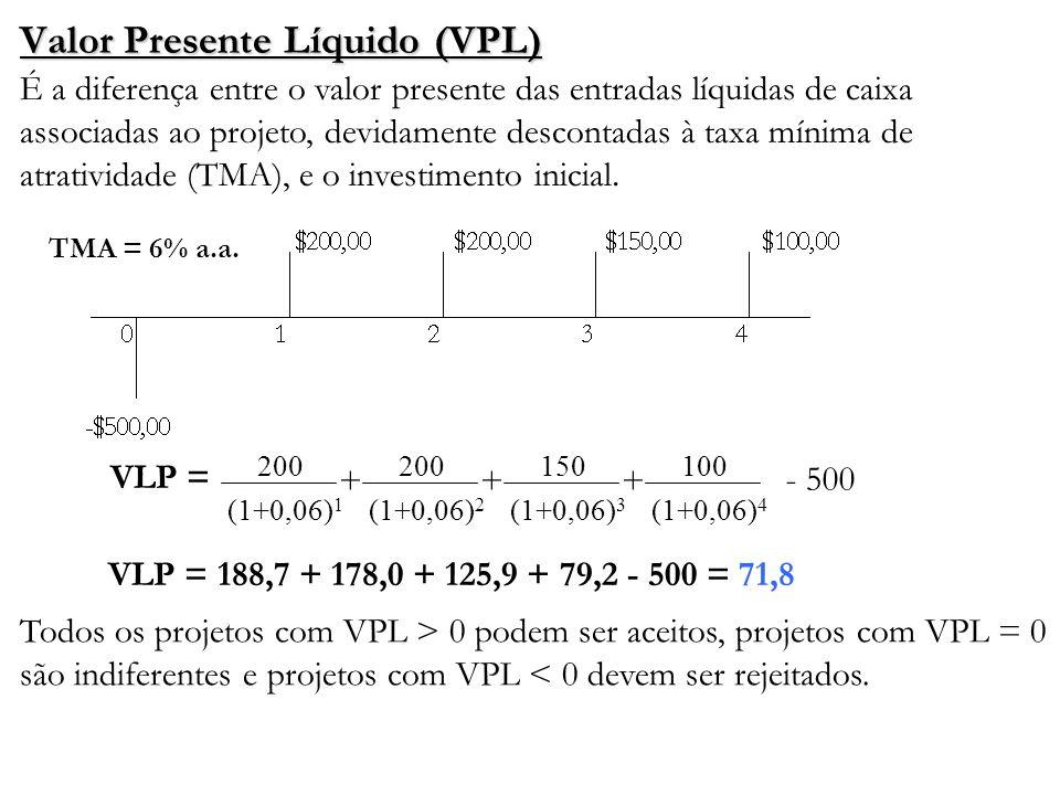 Valor Presente Líquido (VPL) É a diferença entre o valor presente das entradas líquidas de caixa associadas ao projeto, devidamente descontadas à taxa