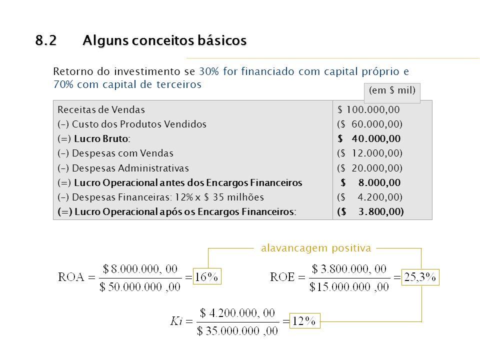 Receitas de Vendas (-) Custo dos Produtos Vendidos (=) Lucro Bruto: (-) Despesas com Vendas (-) Despesas Administrativas (=) Lucro Operacional antes d