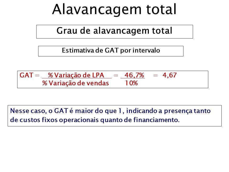 Estimativa de GAT por intervalo GAT = % Variação de LPA = 46,7% = 4,67 % Variação de vendas 10% Alavancagem total Grau de alavancagem total Nesse caso