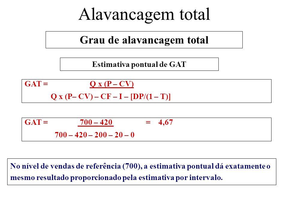 Estimativa pontual de GAT GAT = Q x (P – CV) Q x (P– CV) – CF – I – [DP/(1 – T)] Alavancagem total Grau de alavancagem total No nível de vendas de ref