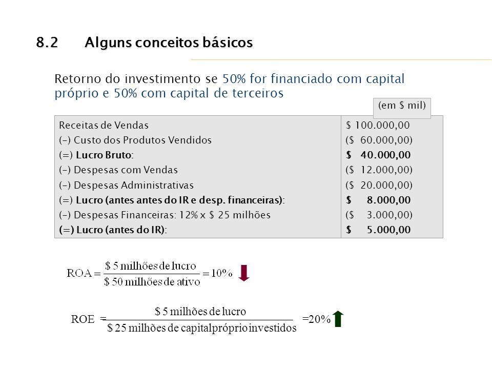Receitas de Vendas (-) Custo dos Produtos Vendidos (=) Lucro Bruto: (-) Despesas com Vendas (-) Despesas Administrativas (=) Lucro (antes antes do IR
