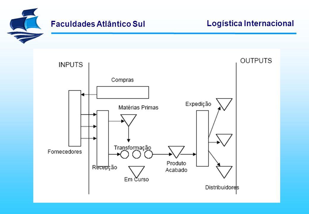 Faculdades Atlântico Sul Logística Internacional No início da cadeia logística, temos as atividades de suprimento, recepção de materiais e planejamento e controle do tráfego de chegada.