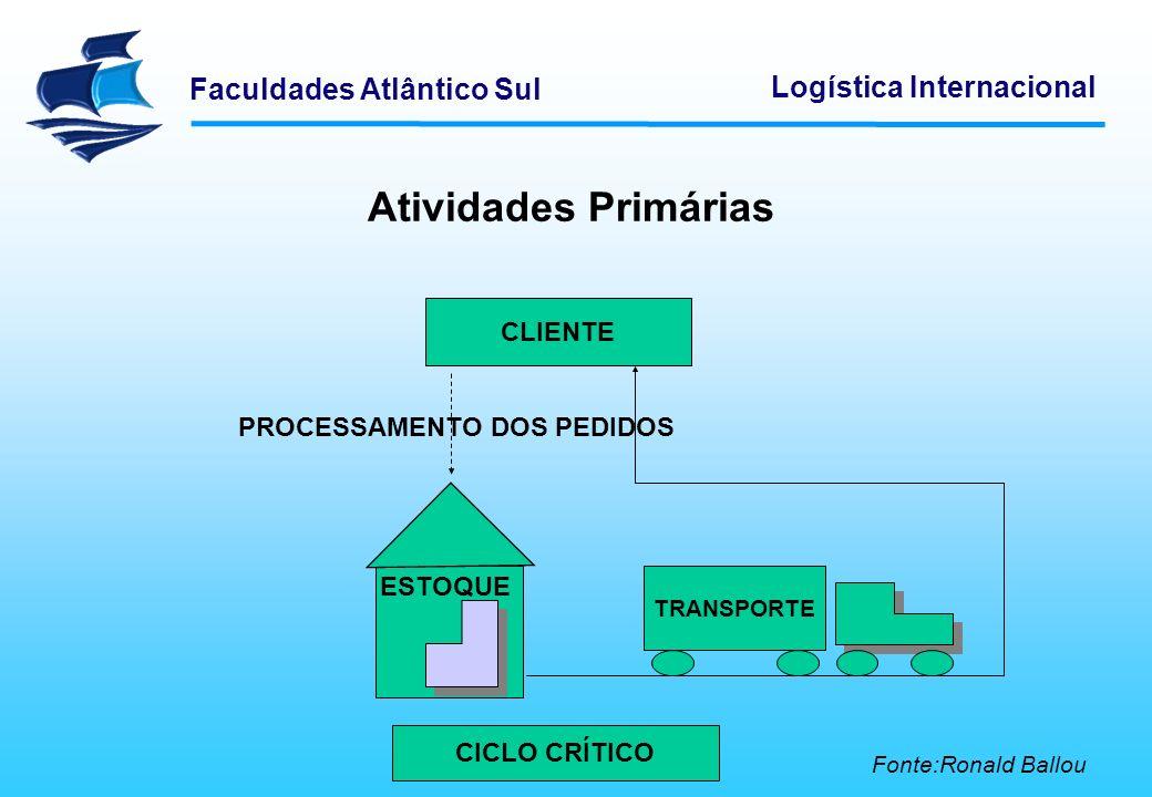 Faculdades Atlântico Sul Logística Internacional Fluxos Materiais Além dessas barreiras operacionais, um dos grandes desafios para atuar num ambiente globalizado reside no gerenciamento de estoque.