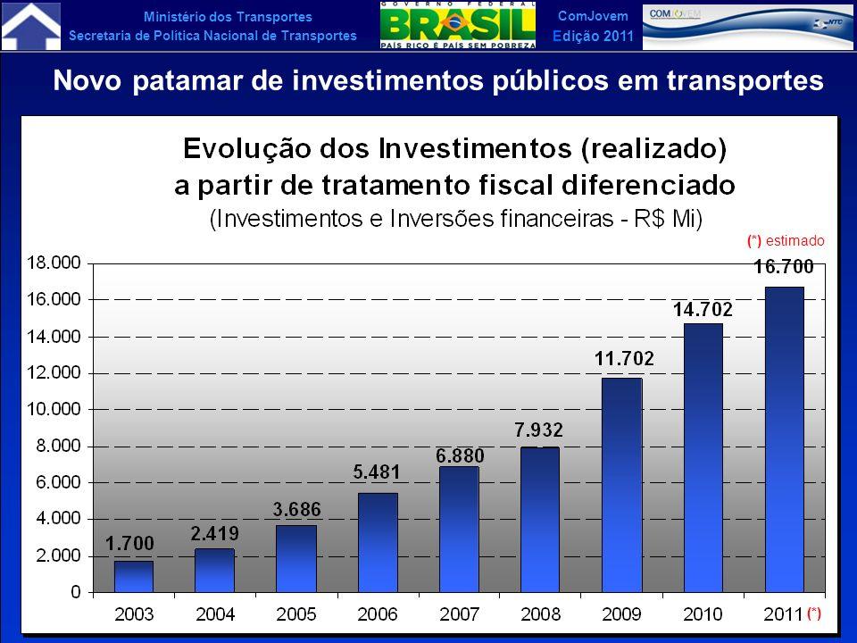 Ministério dos Transportes Secretaria de Política Nacional de Transportes ComJovem Edição 2011 Novo patamar de investimentos públicos em transportes (