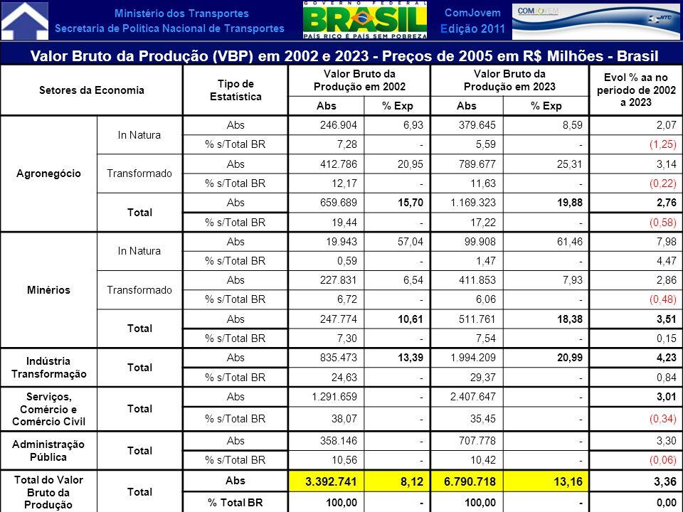 Ministério dos Transportes Secretaria de Política Nacional de Transportes ComJovem Edição 2011 Valor Bruto da Produção (VBP) em 2002 e 2023 - Preços d