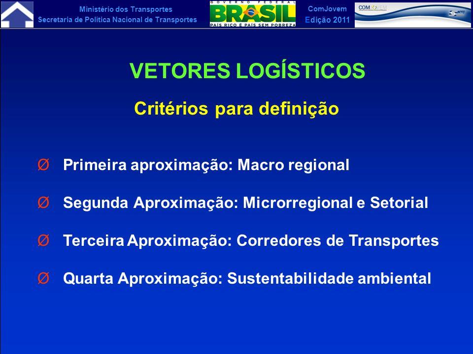 Ministério dos Transportes Secretaria de Política Nacional de Transportes ComJovem Edição 2011 Critérios para definição ØPrimeira aproximação: Macro r