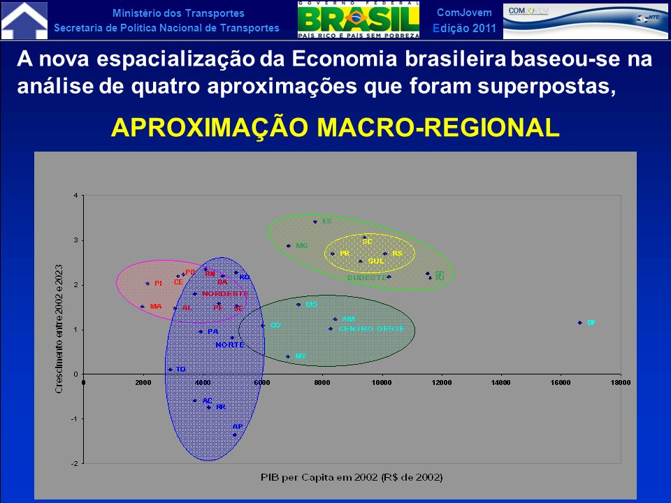 Ministério dos Transportes Secretaria de Política Nacional de Transportes ComJovem Edição 2011 A nova espacialização da Economia brasileira baseou-se