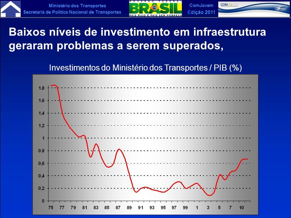 Ministério dos Transportes Secretaria de Política Nacional de Transportes ComJovem Edição 2011 A nova espacialização da Economia brasileira baseou-se na análise de quatro aproximações que foram superpostas, APROXIMAÇÃO MACRO-REGIONAL