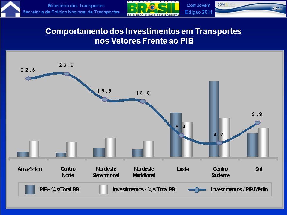 Ministério dos Transportes Secretaria de Política Nacional de Transportes ComJovem Edição 2011 Comportamento dos Investimentos em Transportes nos Veto