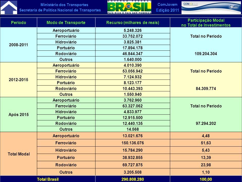 Ministério dos Transportes Secretaria de Política Nacional de Transportes ComJovem Edição 2011 PeríodoModo de TransporteRecurso (milhares de reais) Pa