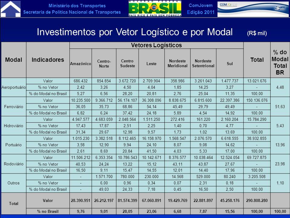 Ministério dos Transportes Secretaria de Política Nacional de Transportes ComJovem Edição 2011 ModalIndicadores Vetores Logísticos Total % do Modal To