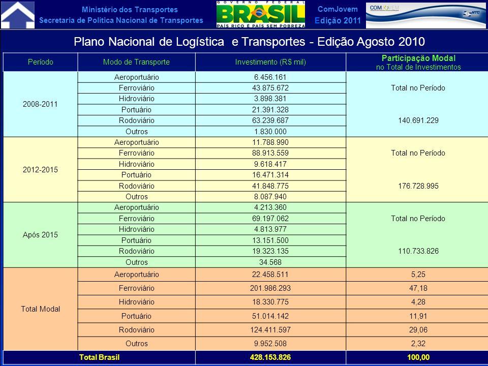 Ministério dos Transportes Secretaria de Política Nacional de Transportes ComJovem Edição 2011 PeríodoModo de TransporteInvestimento (R$ mil) Particip