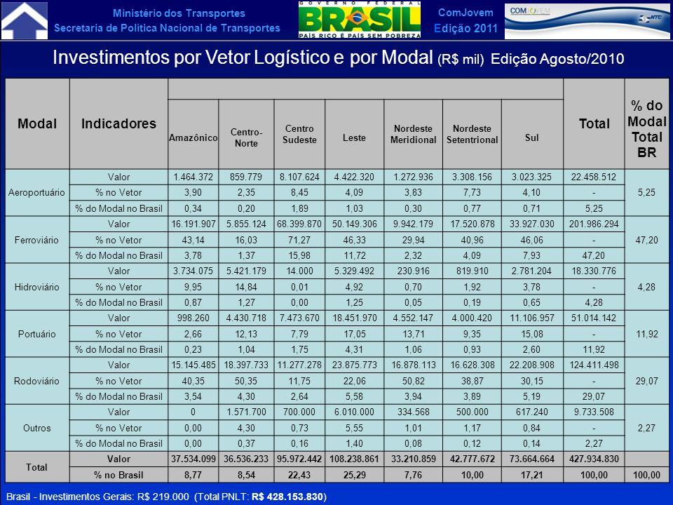 Ministério dos Transportes Secretaria de Política Nacional de Transportes ComJovem Edição 2011 ModalIndicadoresTotal % do Modal Total BR Amazônico Cen