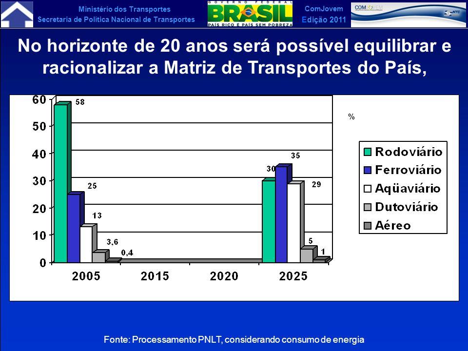 Ministério dos Transportes Secretaria de Política Nacional de Transportes ComJovem Edição 2011 Fonte: Processamento PNLT, considerando consumo de ener