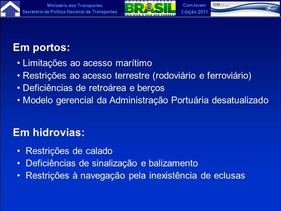 Ministério dos Transportes Secretaria de Política Nacional de Transportes ComJovem Edição 2011 Eis porque as ligações aos portos, através malha ferroviária de bitola larga, estão em acelerado processo de expansão, além de reabilitação da navegação interior e da cabotagem, sem prejuízo da expansão e ampliação de capacidade da malha rodoviária brasileira.