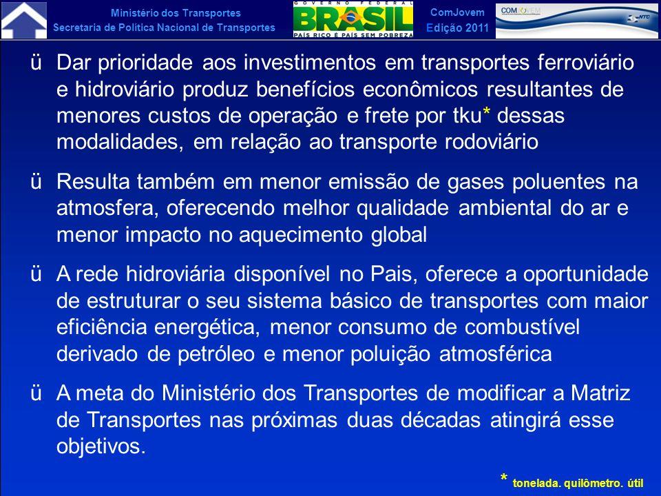 Ministério dos Transportes Secretaria de Política Nacional de Transportes ComJovem Edição 2011 üDar prioridade aos investimentos em transportes ferrov