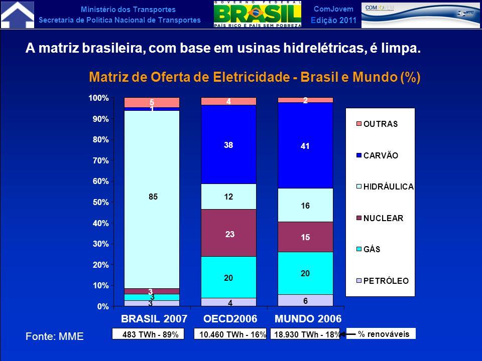 Ministério dos Transportes Secretaria de Política Nacional de Transportes ComJovem Edição 2011 Matriz de Oferta de Eletricidade - Brasil e Mundo (%) 6