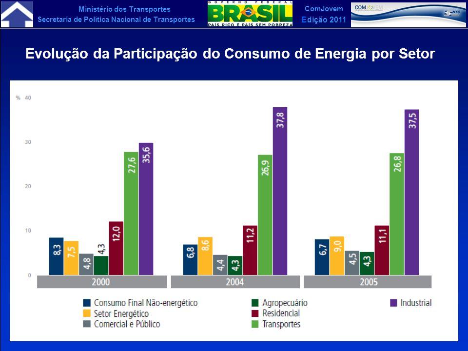 Ministério dos Transportes Secretaria de Política Nacional de Transportes ComJovem Edição 2011 Evolução da Participação do Consumo de Energia por Seto