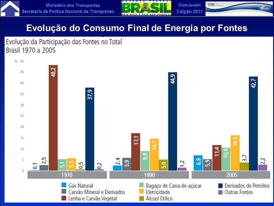 Ministério dos Transportes Secretaria de Política Nacional de Transportes ComJovem Edição 2011 Evolução do Consumo Final de Energia por Fontes