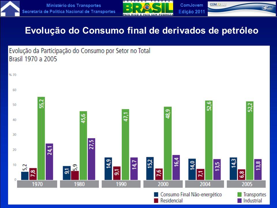 Ministério dos Transportes Secretaria de Política Nacional de Transportes ComJovem Edição 2011 Evolução do Consumo final de derivados de petróleo