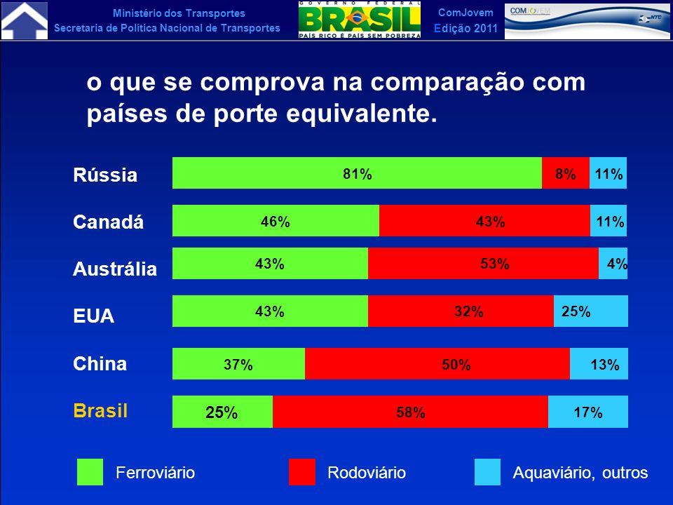 Ministério dos Transportes Secretaria de Política Nacional de Transportes ComJovem Edição 2011 Matriz de Oferta de Eletricidade - Brasil e Mundo (%) 6 20 15 12 16 1 38 41 5 4 2 3 4 3 23 3 85 0% 10% 20% 30% 40% 50% 60% 70% 80% 90% 100% BRASIL 2007OECD2006MUNDO 2006 OUTRAS CARVÃO HIDRÁULICA NUCLEAR GÁS PETRÓLEO 483 TWh - 89%18.930 TWh - 18% % renováveis 10.460 TWh - 16% Fonte: MME A matriz brasileira, com base em usinas hidrelétricas, é limpa.