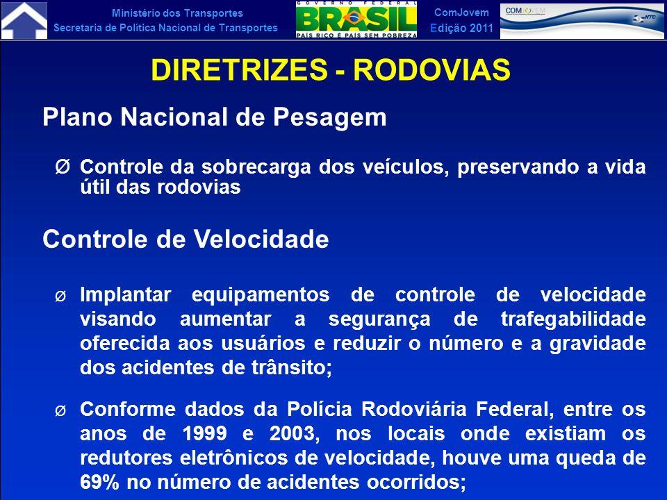 Ministério dos Transportes Secretaria de Política Nacional de Transportes ComJovem Edição 2011 DIRETRIZES - RODOVIAS Plano Nacional de Pesagem ØContro