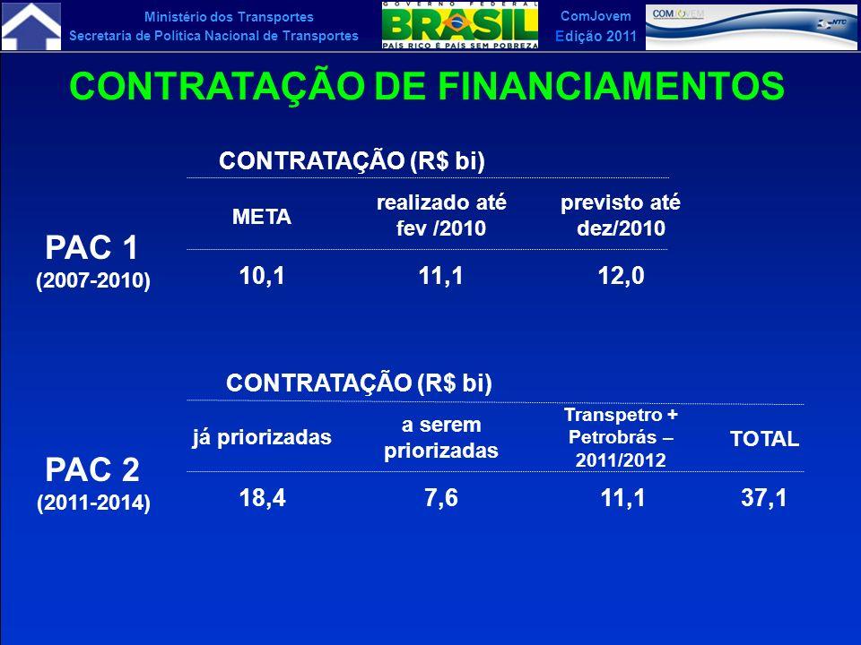 Ministério dos Transportes Secretaria de Política Nacional de Transportes ComJovem Edição 2011 CONTRATAÇÃO DE FINANCIAMENTOS PAC 1 (2007-2010) CONTRAT