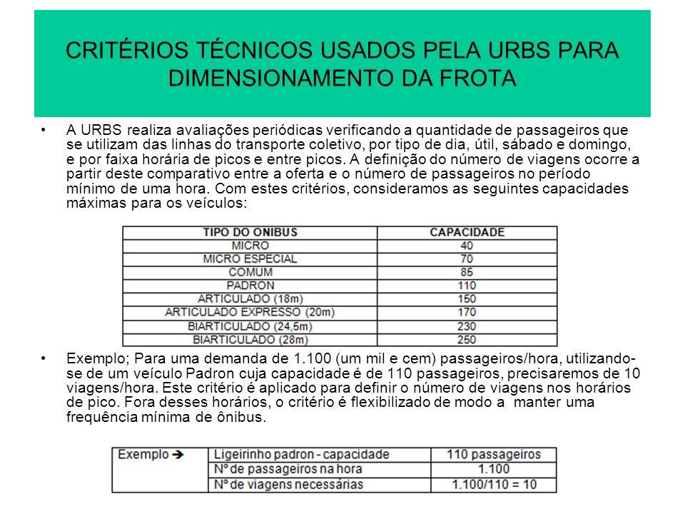 CRITÉRIOS TÉCNICOS USADOS PELA URBS PARA DIMENSIONAMENTO DA FROTA A URBS realiza avaliações periódicas verificando a quantidade de passageiros que se