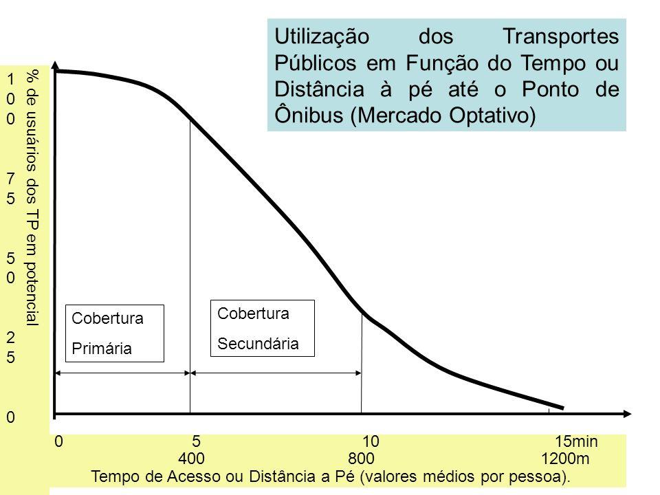 20 0 5 10 15min 400 800 1200m Tempo de Acesso ou Distância a Pé (valores médios por pessoa). % de usuários dos TP em potencial 10075502501007550250 Co