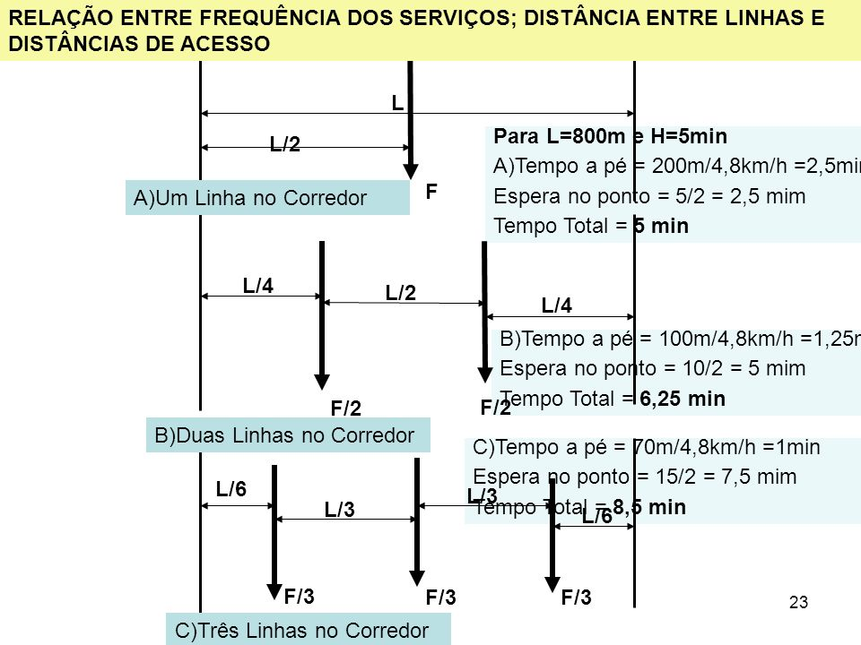 23 Para L=800m e H=5min A)Tempo a pé = 200m/4,8km/h =2,5min Espera no ponto = 5/2 = 2,5 mim Tempo Total = 5 min C)Tempo a pé = 70m/4,8km/h =1min Esper