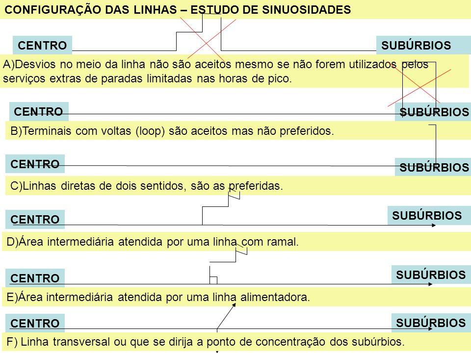 24 CONFIGURAÇÃO DAS LINHAS – ESTUDO DE SINUOSIDADES CENTRO SUBÚRBIOS A)Desvios no meio da linha não são aceitos mesmo se não forem utilizados pelos se