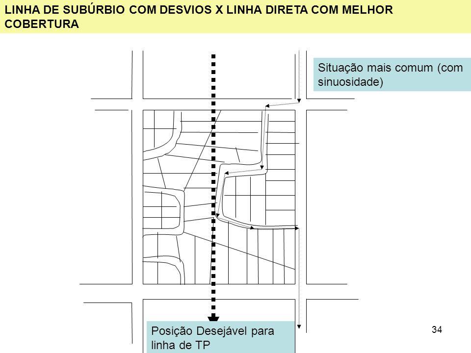 34 LINHA DE SUBÚRBIO COM DESVIOS X LINHA DIRETA COM MELHOR COBERTURA Situação mais comum (com sinuosidade) Posição Desejável para linha de TP