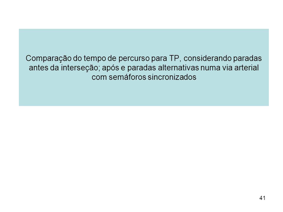 41 Comparação do tempo de percurso para TP, considerando paradas antes da interseção; após e paradas alternativas numa via arterial com semáforos sinc