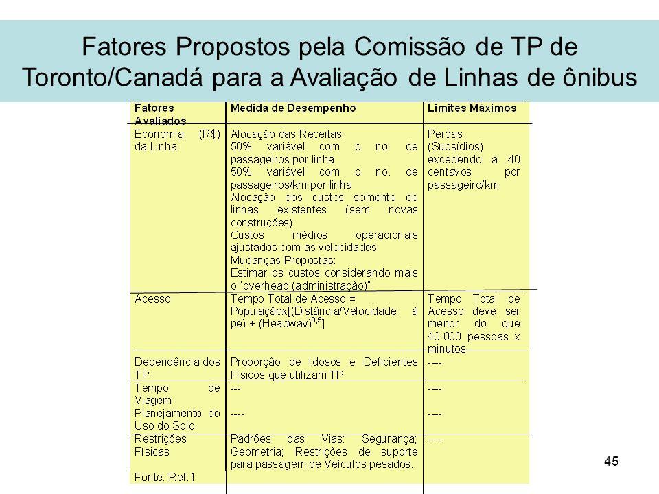 45 Fatores Propostos pela Comissão de TP de Toronto/Canadá para a Avaliação de Linhas de ônibus